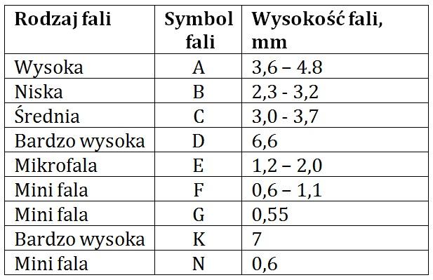Każdy typ fali ma inne oznaczenie oraz wysokość